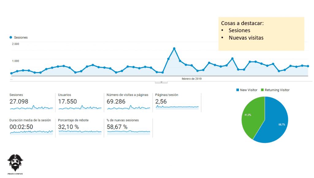 ejemplo malo informe analítica web